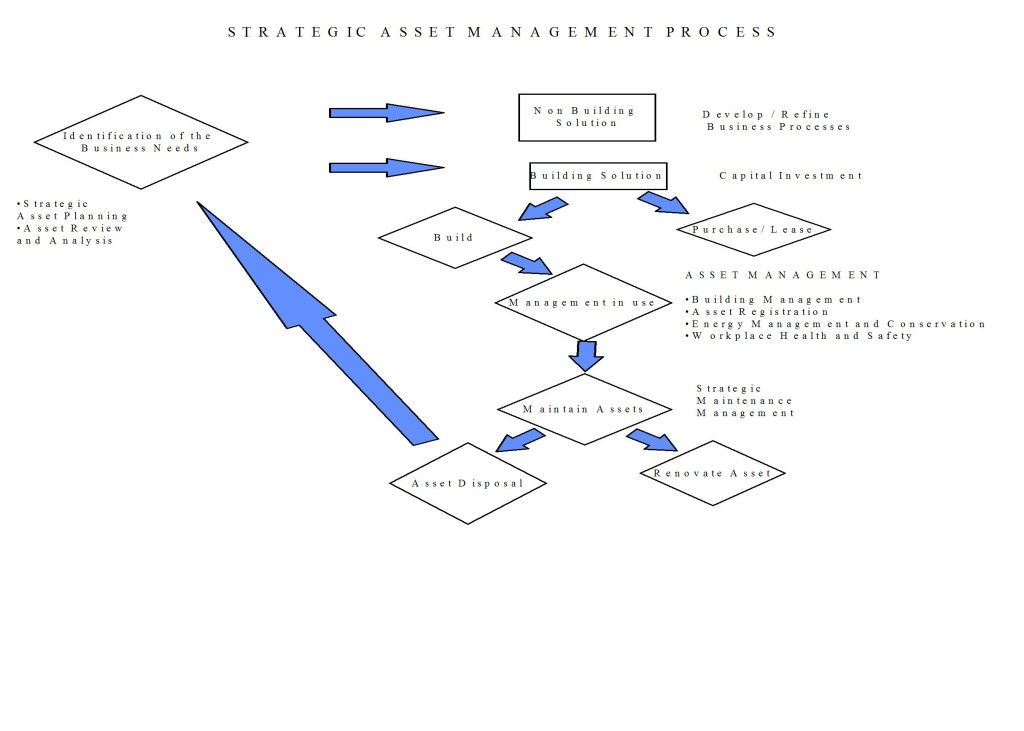Strategic Asset Management Process